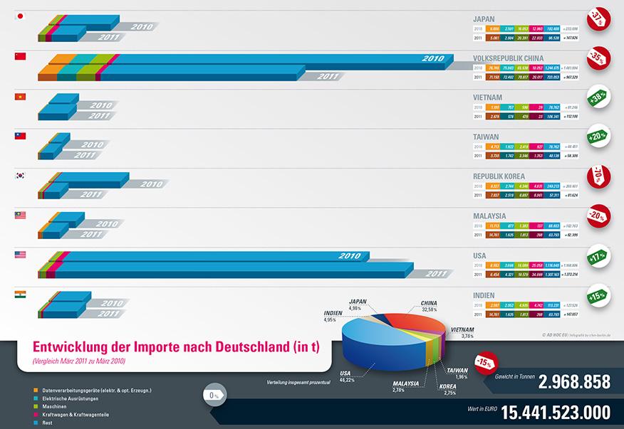 Infografik Import-Seismograph