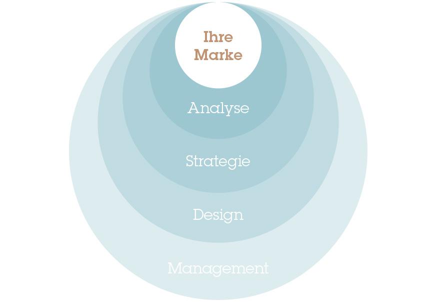 Ihre Marke im digitalen Arbeitsprozess